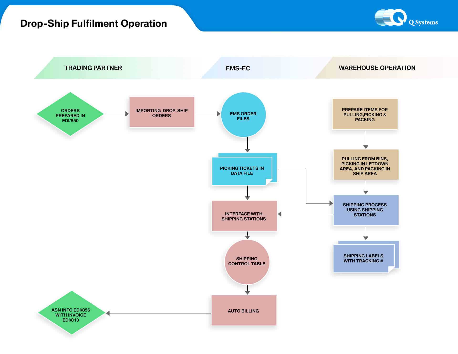 make flow chart online air transport pictures make flow charts online image collections chart example ideas - Making Flow Charts Online