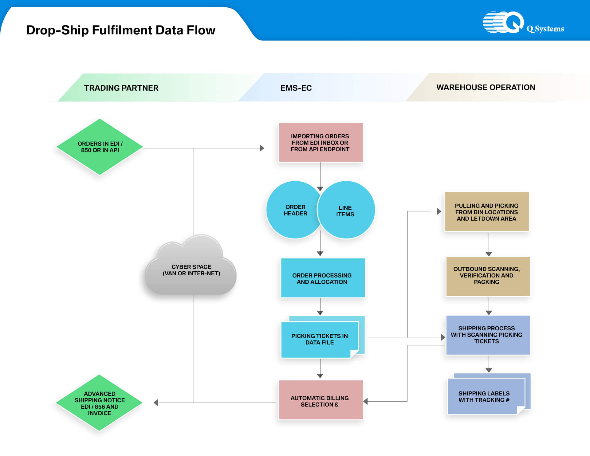 data flow chart Edraw offers you a number of ready-made data flow templates which you can use in your drawing and free.