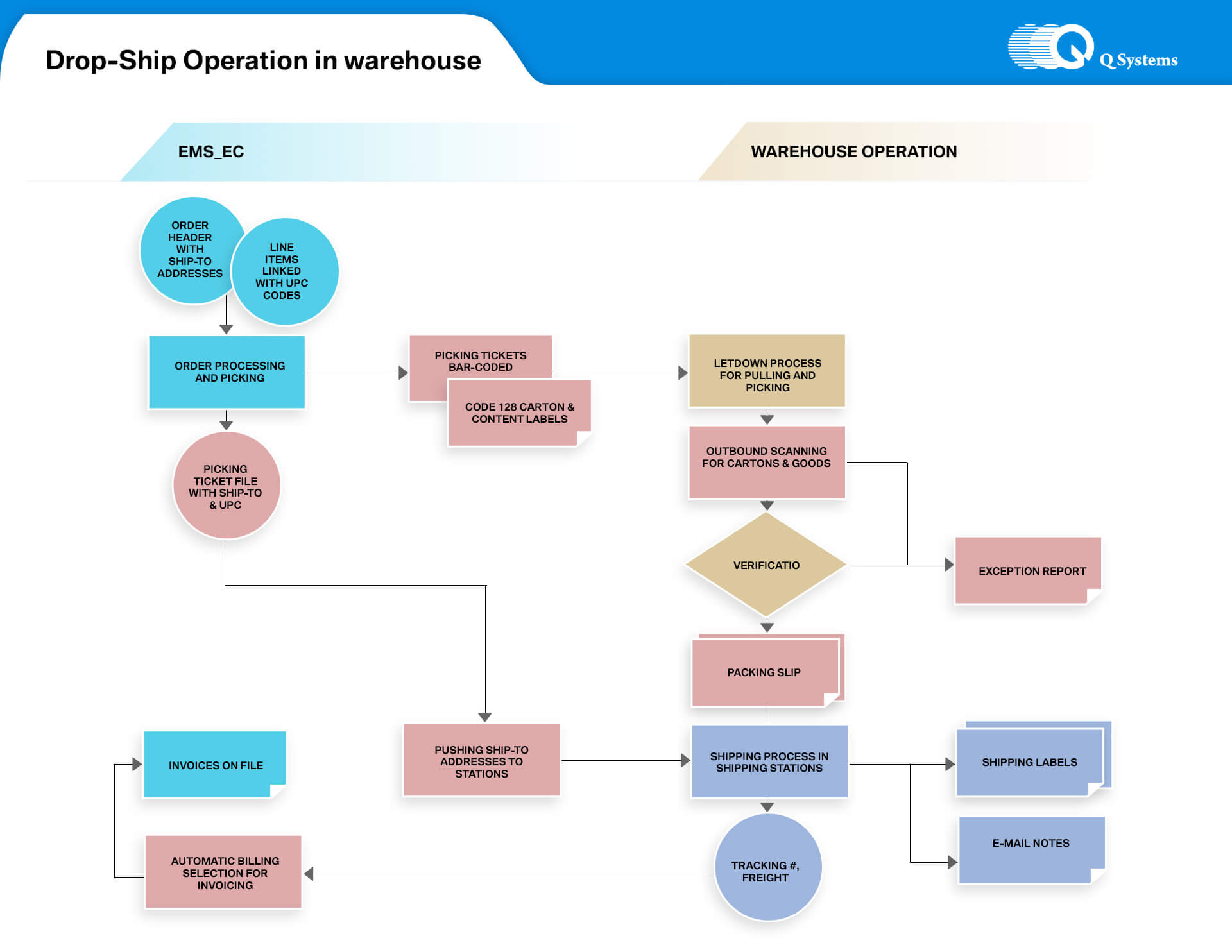 Qsystems software ecommerce drop ship operation in warehouse data flow chart nvjuhfo Gallery